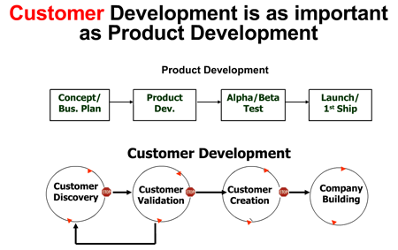 customer-development-overview